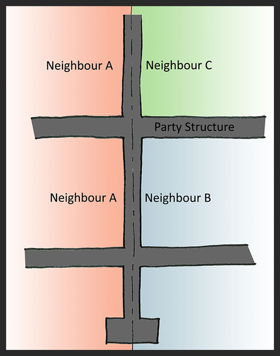 The Neighbourly Matters Consultancy Party Wall Act